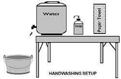 Handwashing Setup: A table with a container to dispense water, soap, and paper towels. A basin is on the ground to catch water.